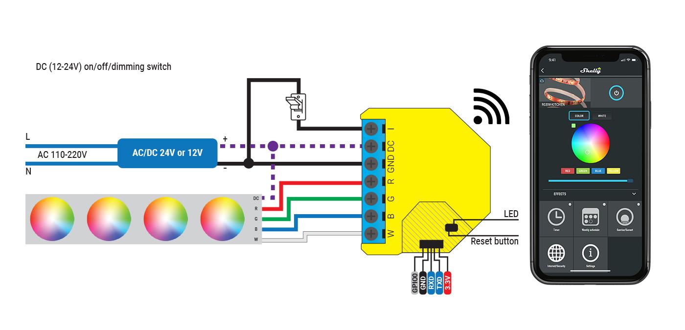 Shelly RGBW2 - przykład podłączenia